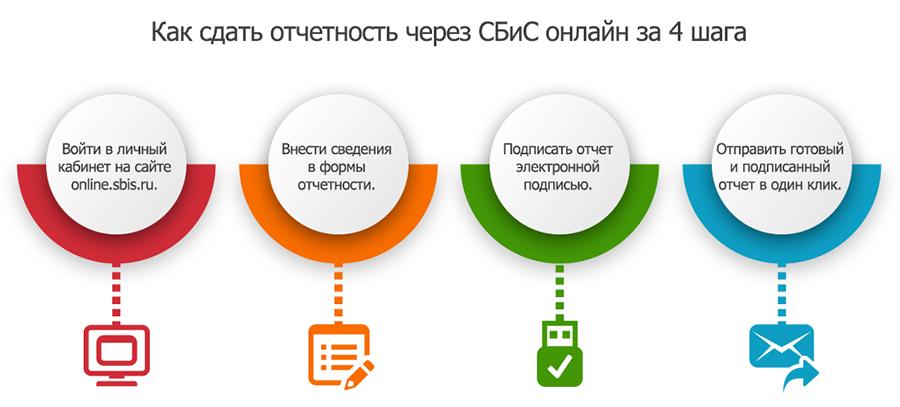 Электронная отчетность саранск 1с бухгалтерия 8 бесплатно онлайн скачать бесплатно