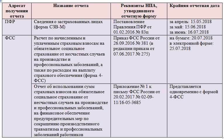 Если были нарушены сроки при сдаче отчетов в росстат — то сумма штрафа устанавливается из расчета рублей за каждый не поданный отчет или оправленный с опозданием.